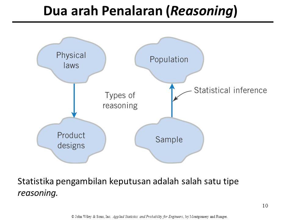 Dua arah Penalaran (Reasoning)