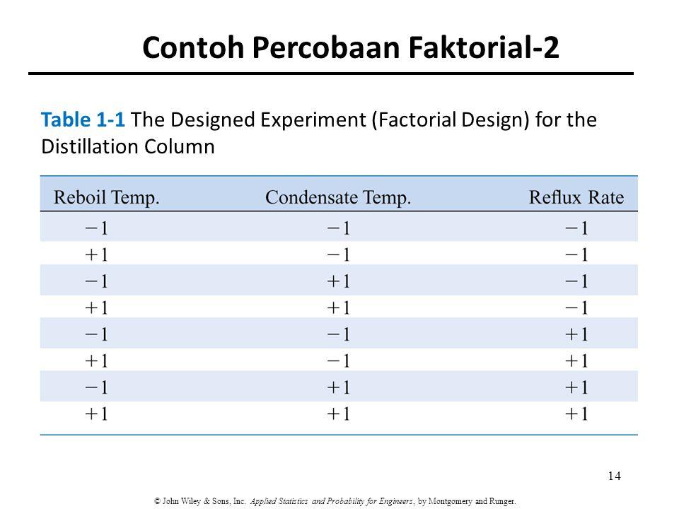 Contoh Percobaan Faktorial-2