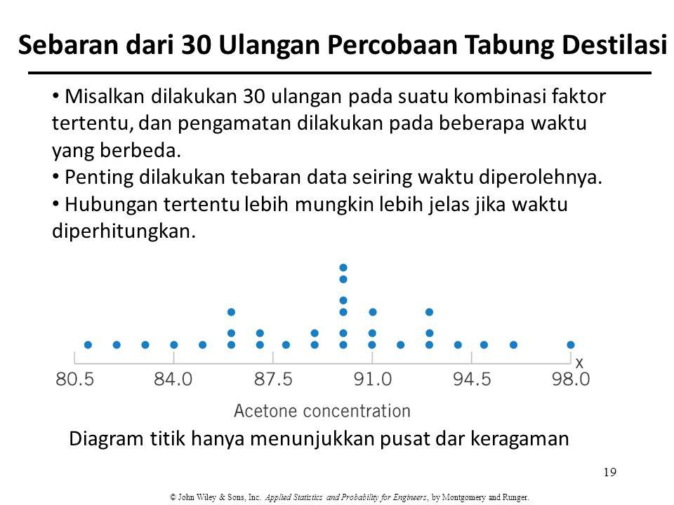 Sebaran dari 30 Ulangan Percobaan Tabung Destilasi