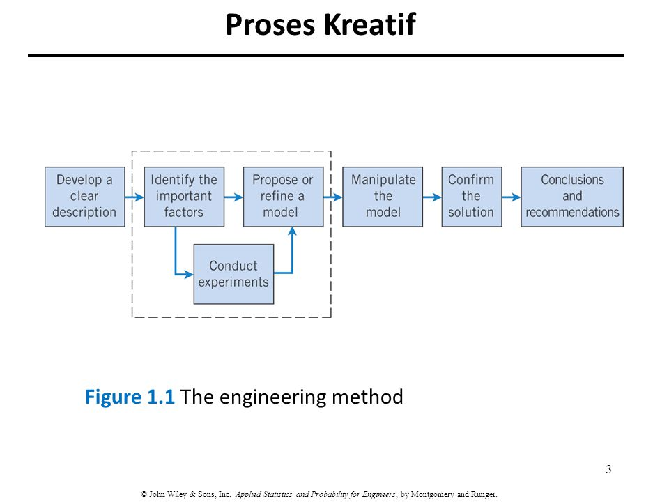 Proses Kreatif Figure 1.1 The engineering method