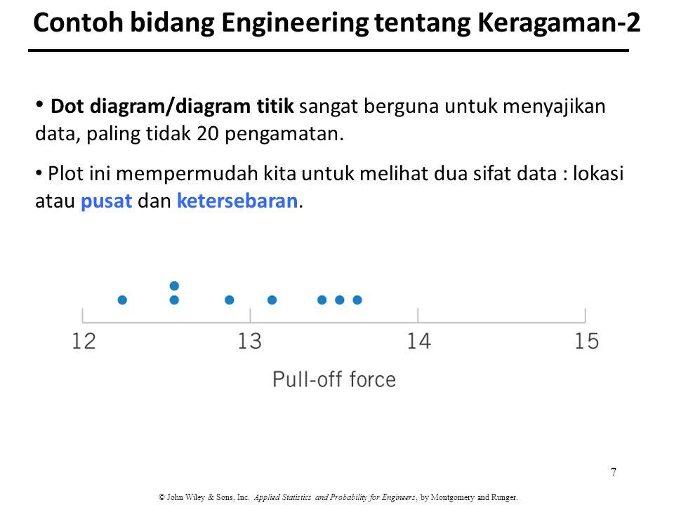 Contoh bidang Engineering tentang Keragaman-2