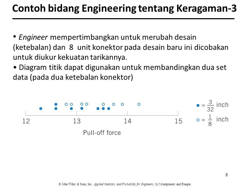 Contoh bidang Engineering tentang Keragaman-3