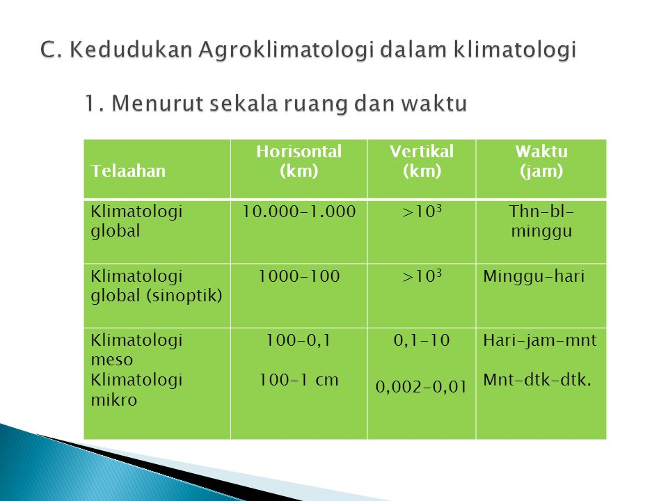 C. Kedudukan Agroklimatologi dalam klimatologi 1