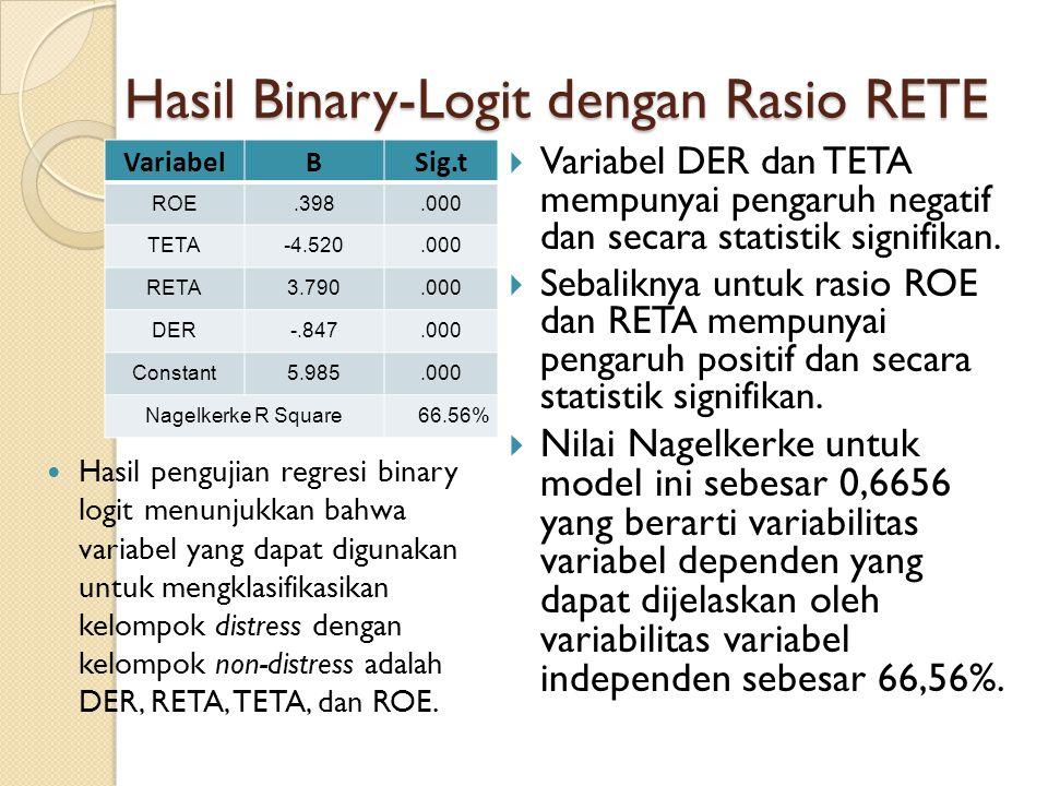 Hasil Binary-Logit dengan Rasio RETE
