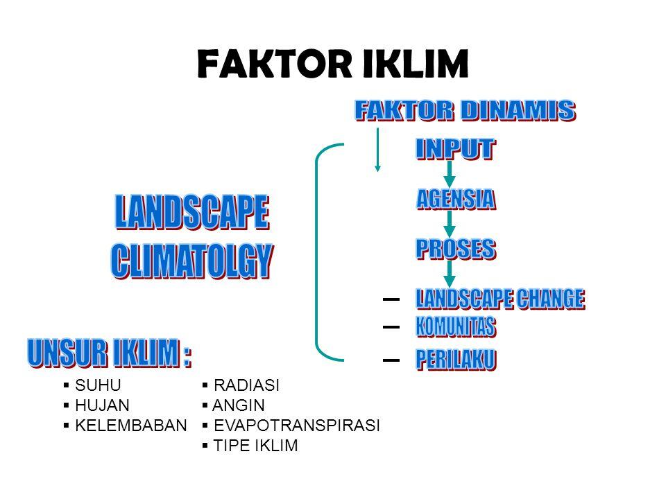FAKTOR IKLIM FAKTOR DINAMIS INPUT AGENSIA LANDSCAPE CLIMATOLGY PROSES