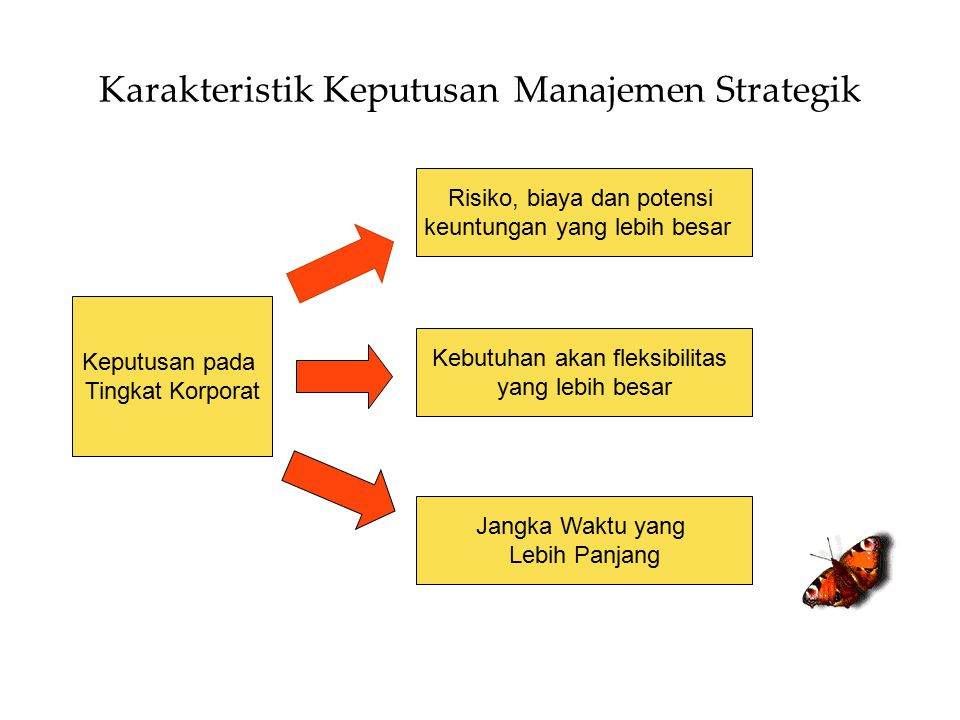 Karakteristik Keputusan Manajemen Strategik