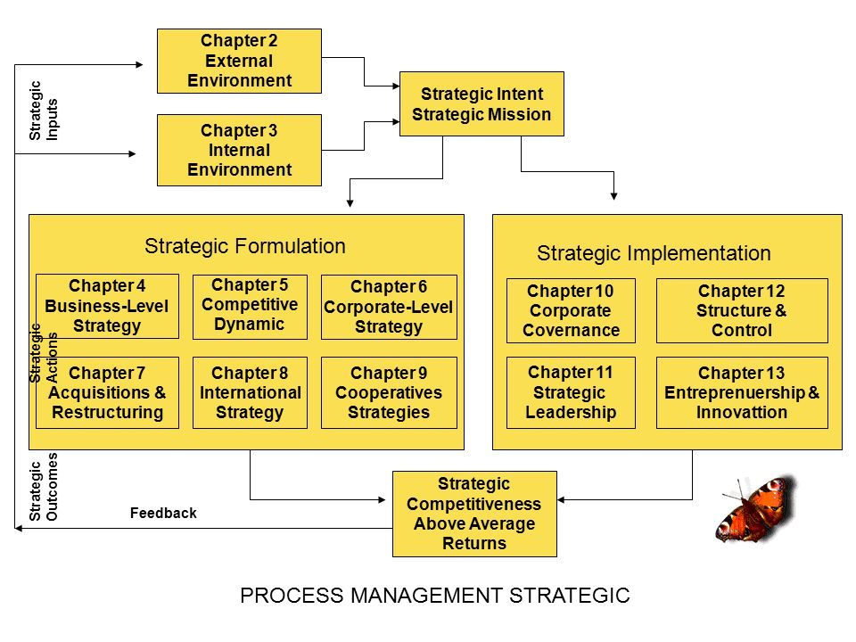 PROCESS MANAGEMENT STRATEGIC