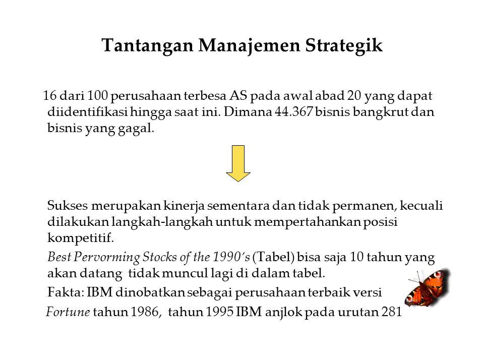 Tantangan Manajemen Strategik
