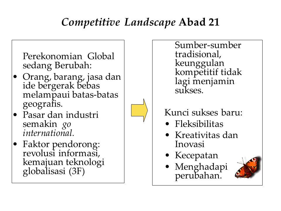 Competitive Landscape Abad 21