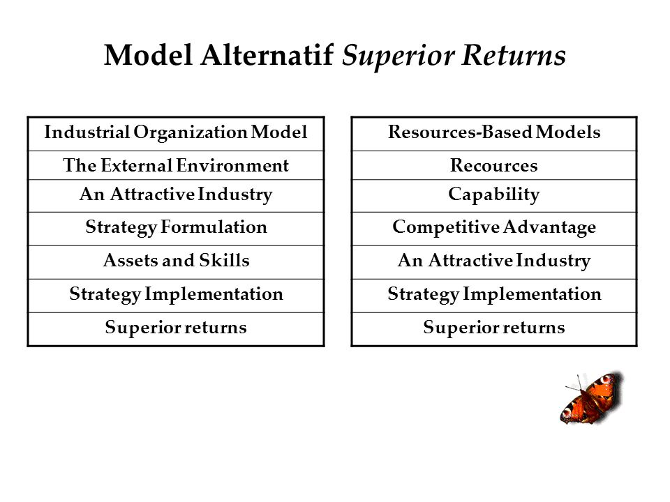 Model Alternatif Superior Returns