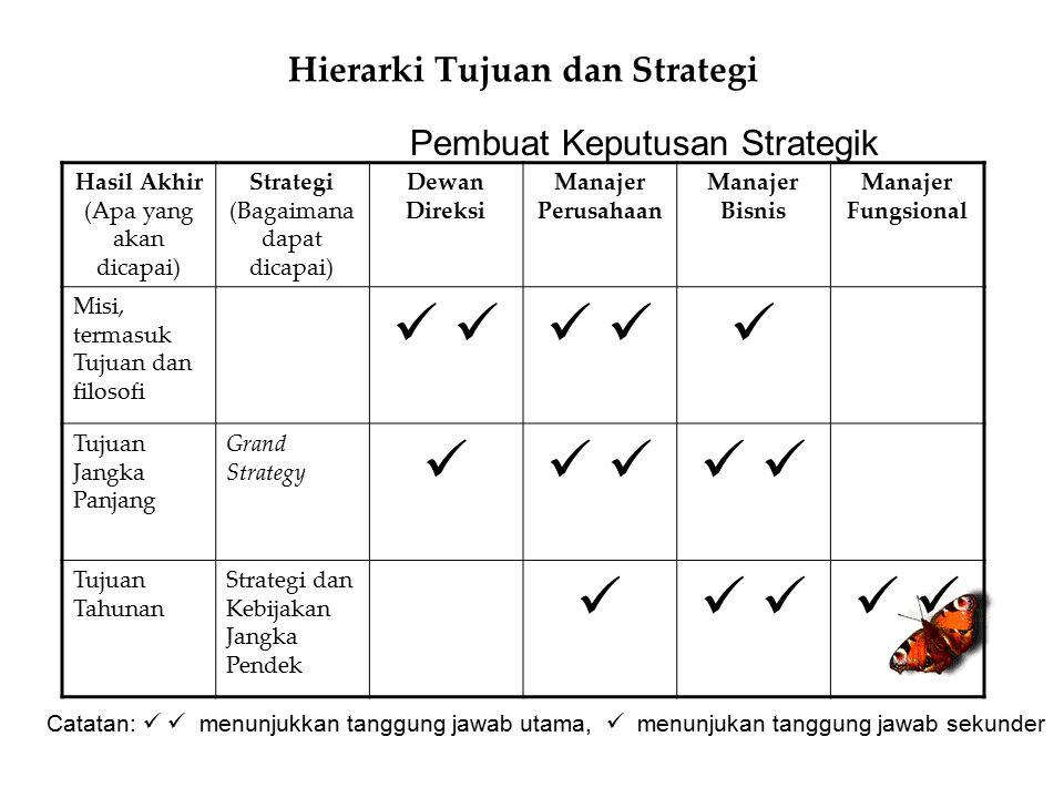 Hierarki Tujuan dan Strategi