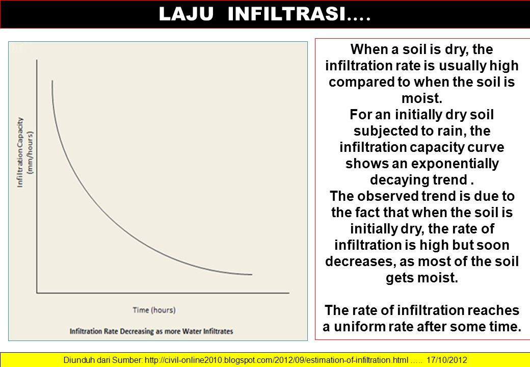 The rate of infiltration reaches a uniform rate after some time.