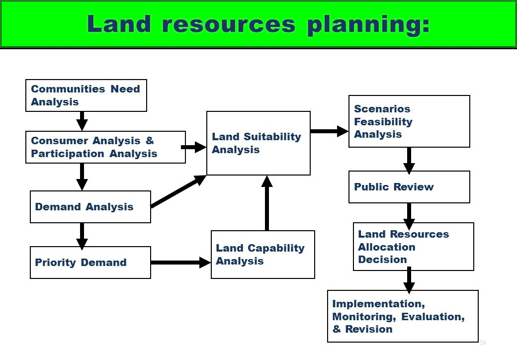 Land resources planning: