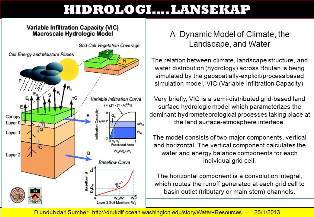 A Dynamic Model of Climate, the Landscape, and Water