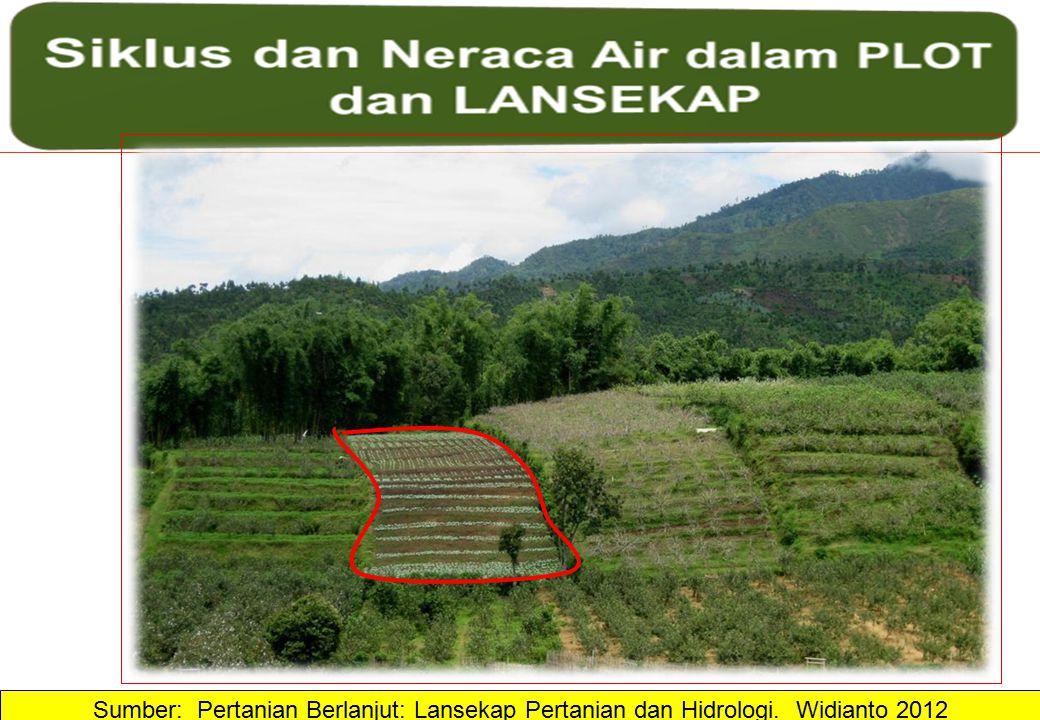 Sumber: Pertanian Berlanjut: Lansekap Pertanian dan Hidrologi