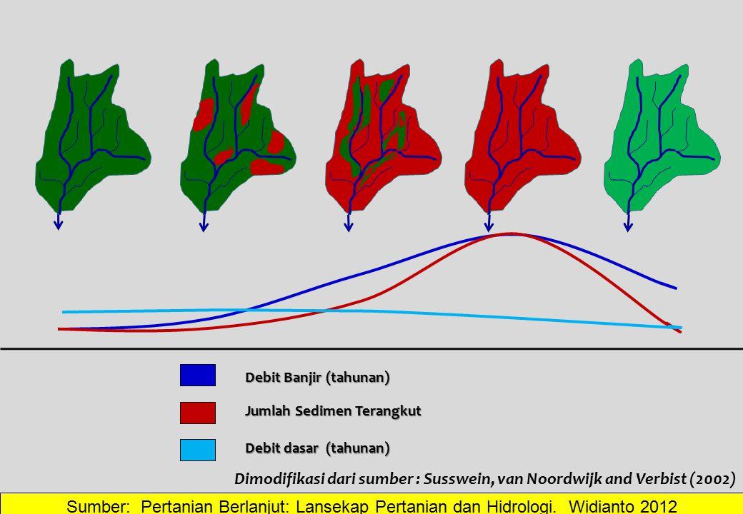 Dimodifikasi dari sumber : Susswein, van Noordwijk and Verbist (2002)