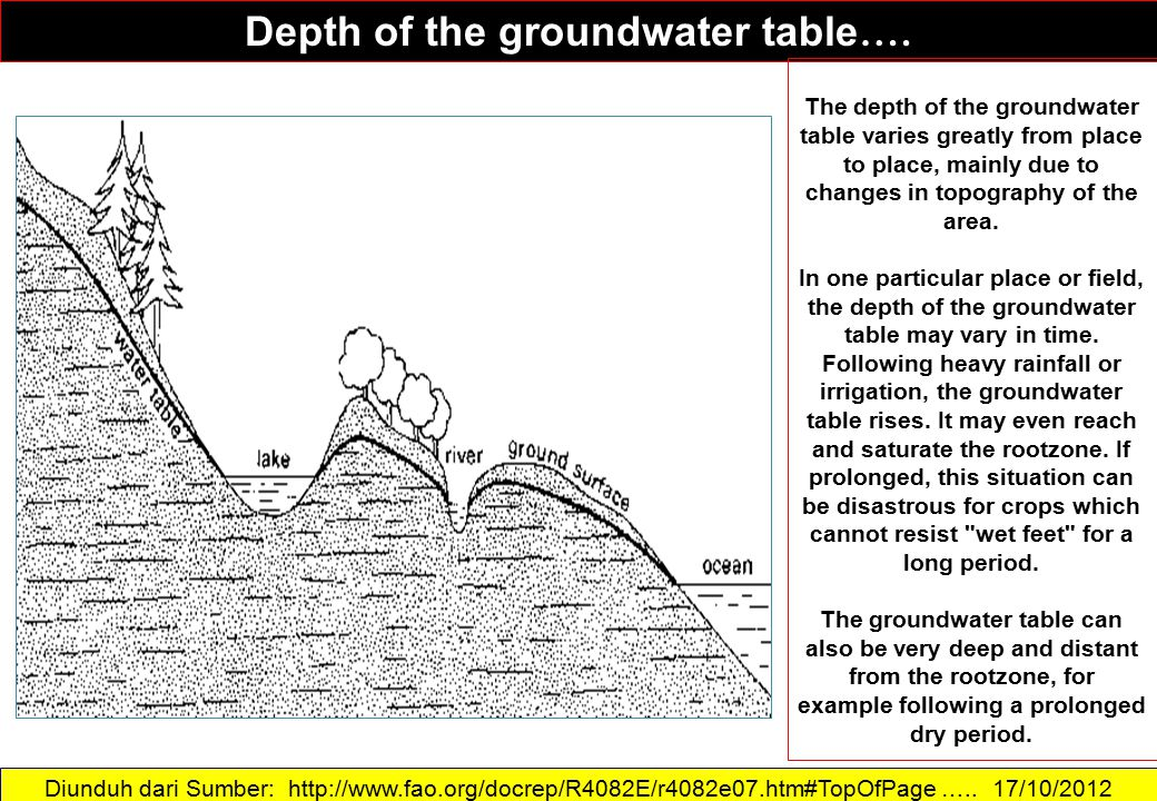 Depth of the groundwater table….