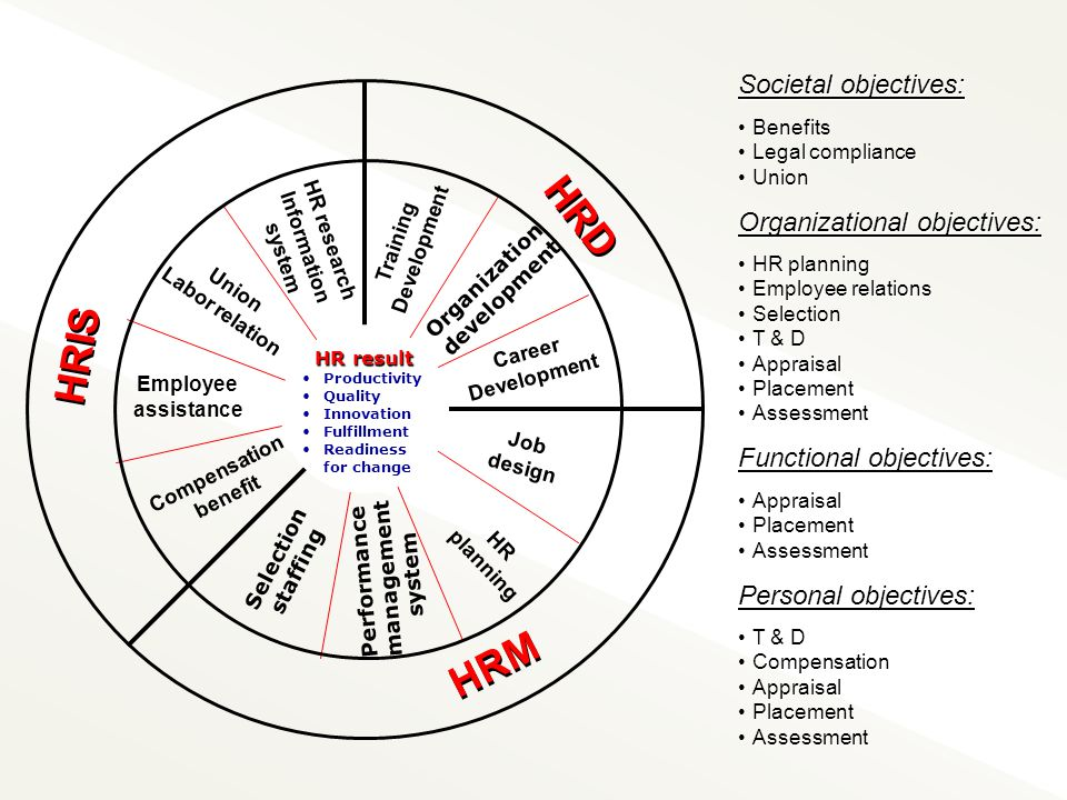 HRD HRIS HRM Societal objectives: Organizational objectives: