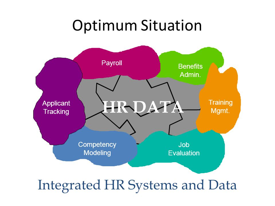 Integrated HR Systems and Data