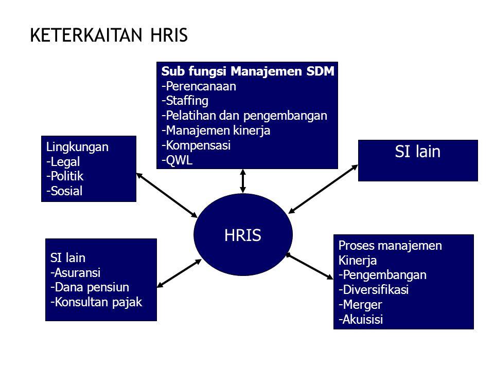 KETERKAITAN HRIS SI lain HRIS Sub fungsi Manajemen SDM -Perencanaan