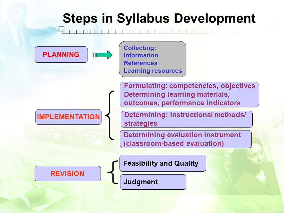 Steps in Syllabus Development