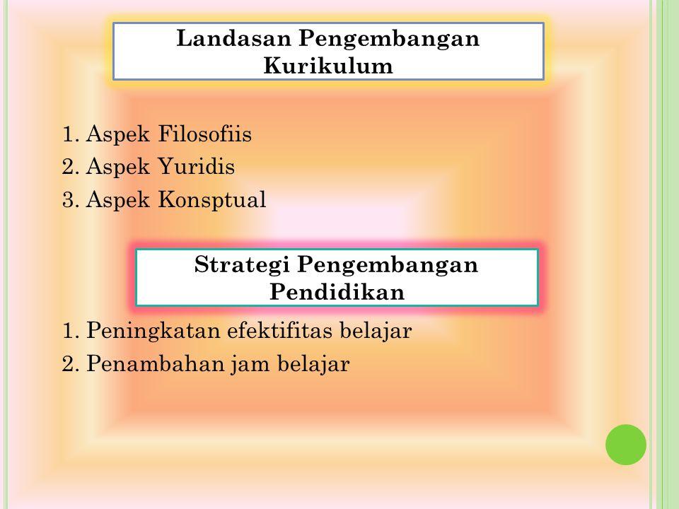 Landasan Pengembangan Kurikulum Strategi Pengembangan Pendidikan