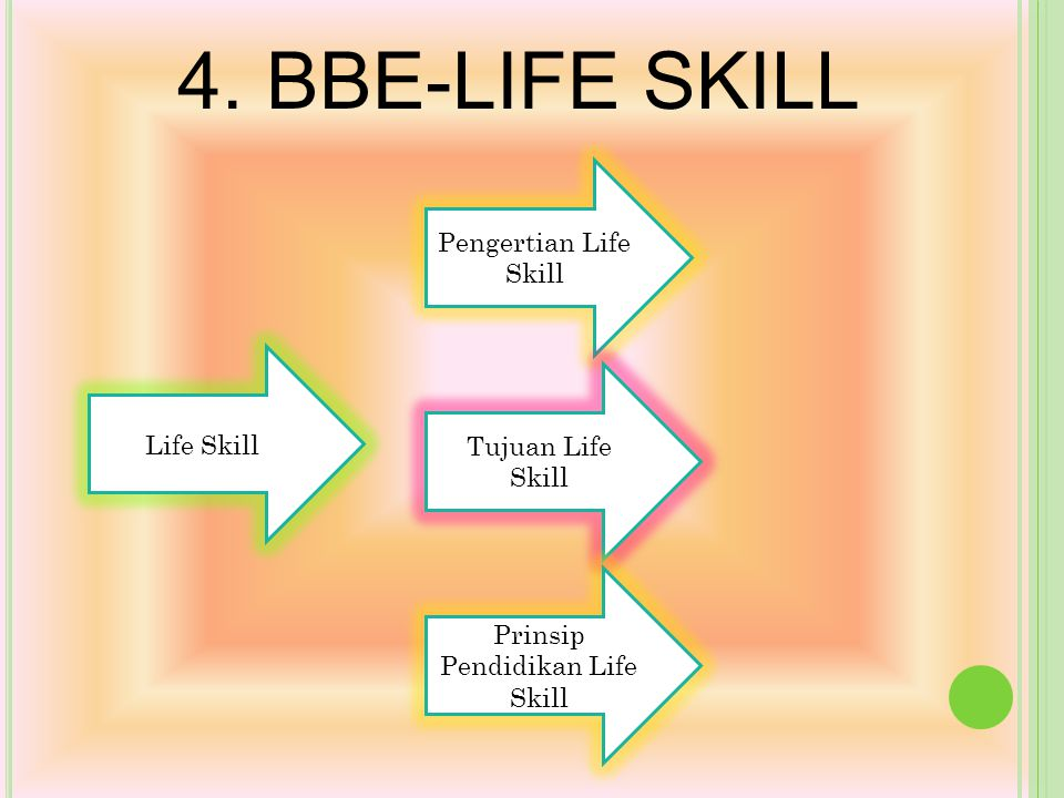 Prinsip Pendidikan Life Skill