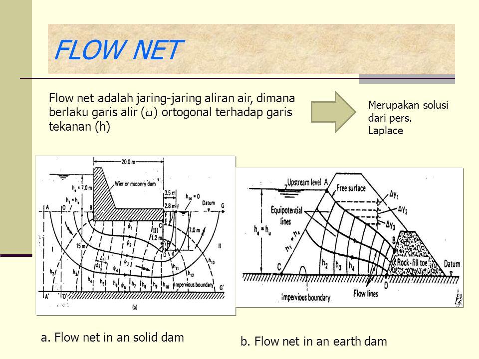 FLOW NET Flow net adalah jaring-jaring aliran air, dimana berlaku garis alir () ortogonal terhadap garis tekanan (h)
