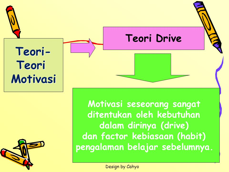 Teori- Teori Motivasi Teori Drive Motivasi seseorang sangat