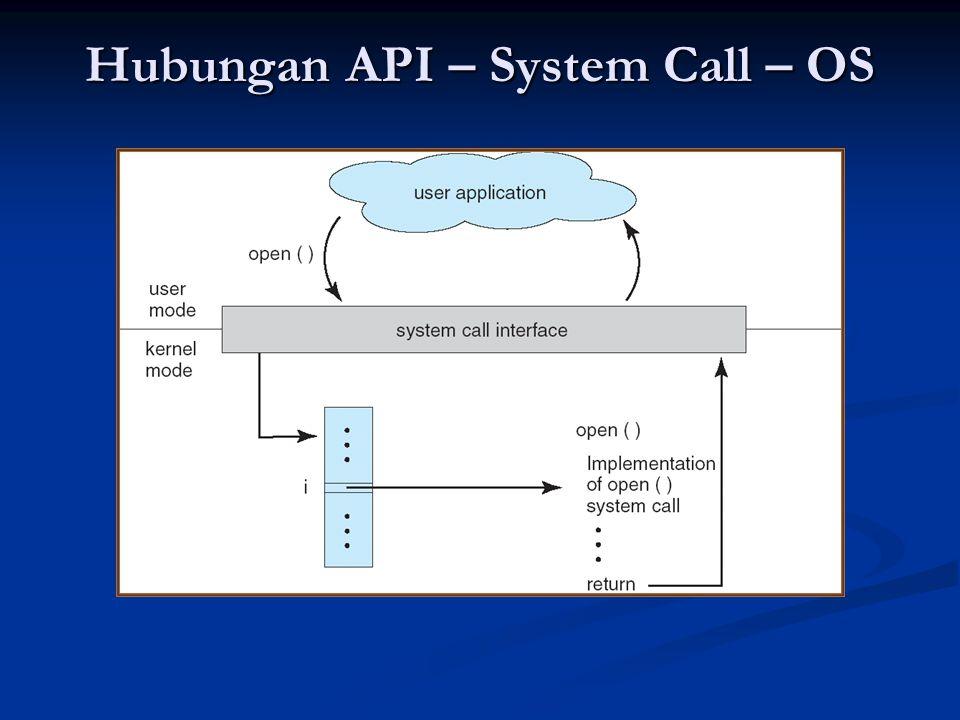 Hubungan API – System Call – OS