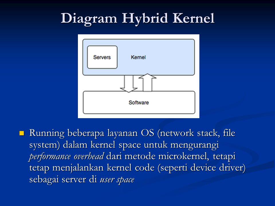 Diagram Hybrid Kernel