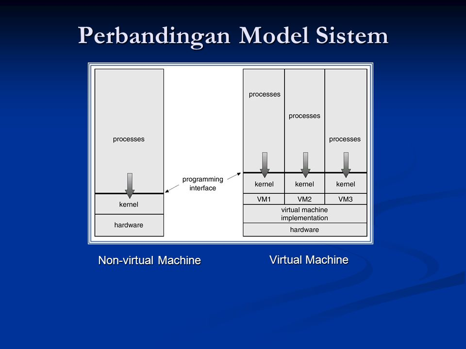 Perbandingan Model Sistem