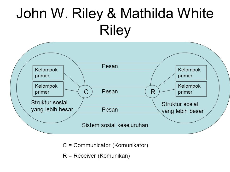 John W. Riley & Mathilda White Riley