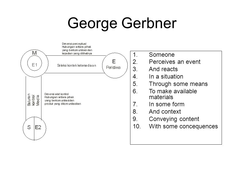 George Gerbner Someone Perceives an event And reacts In a situation
