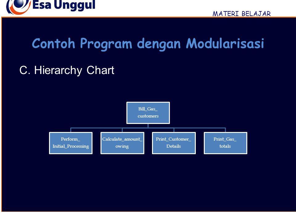 Contoh Program dengan Modularisasi