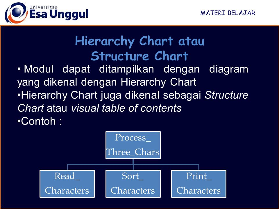 Hierarchy Chart atau Structure Chart