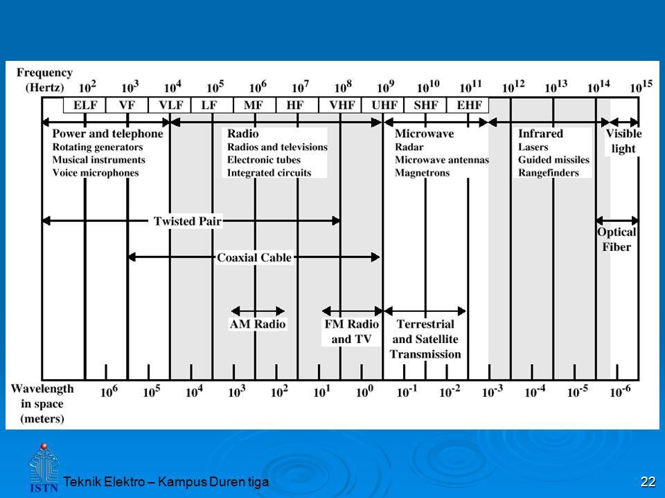 Source: Stallings, Data & Computer Communications, Figure 4.1