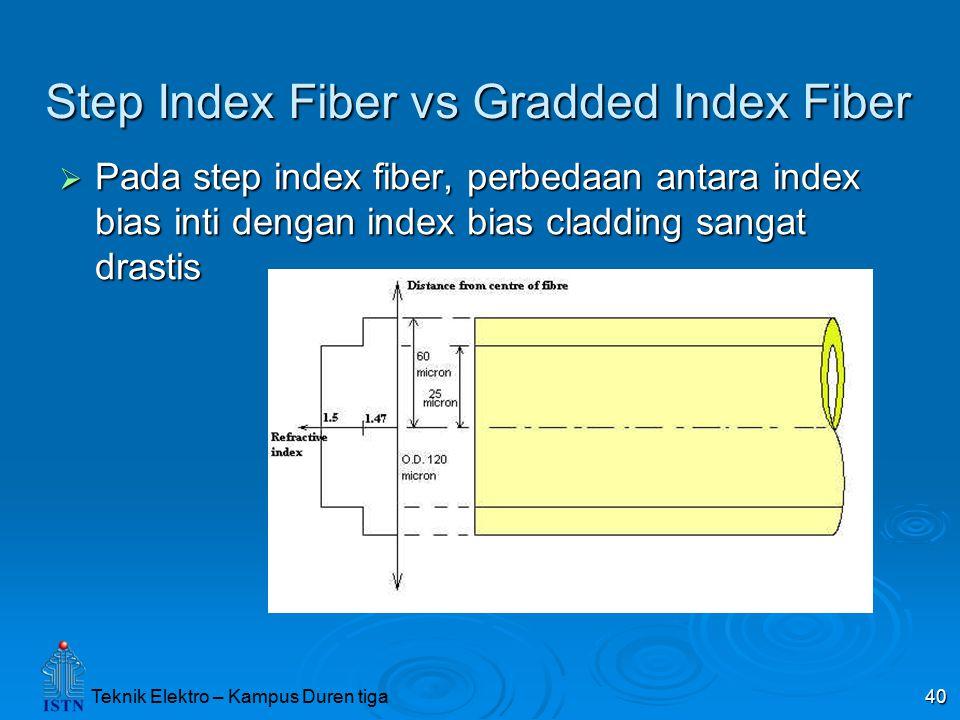 Step Index Fiber vs Gradded Index Fiber