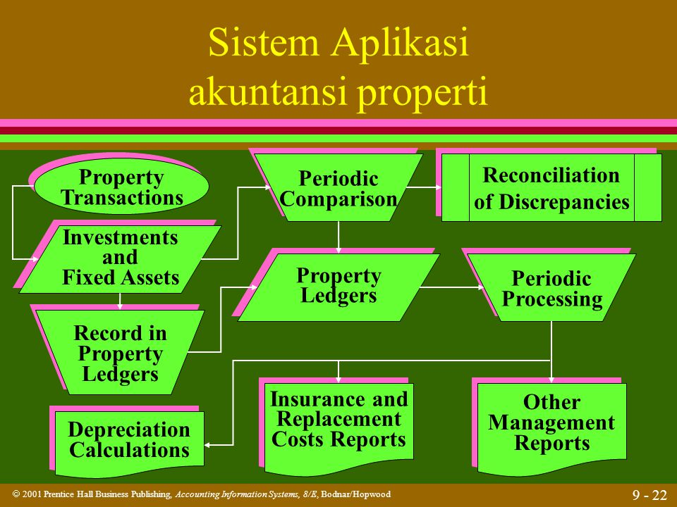 Sistem Aplikasi akuntansi properti