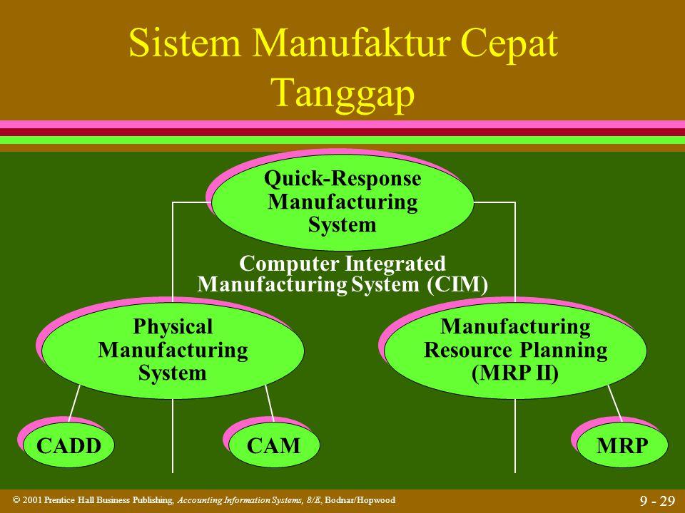 Sistem Manufaktur Cepat Tanggap