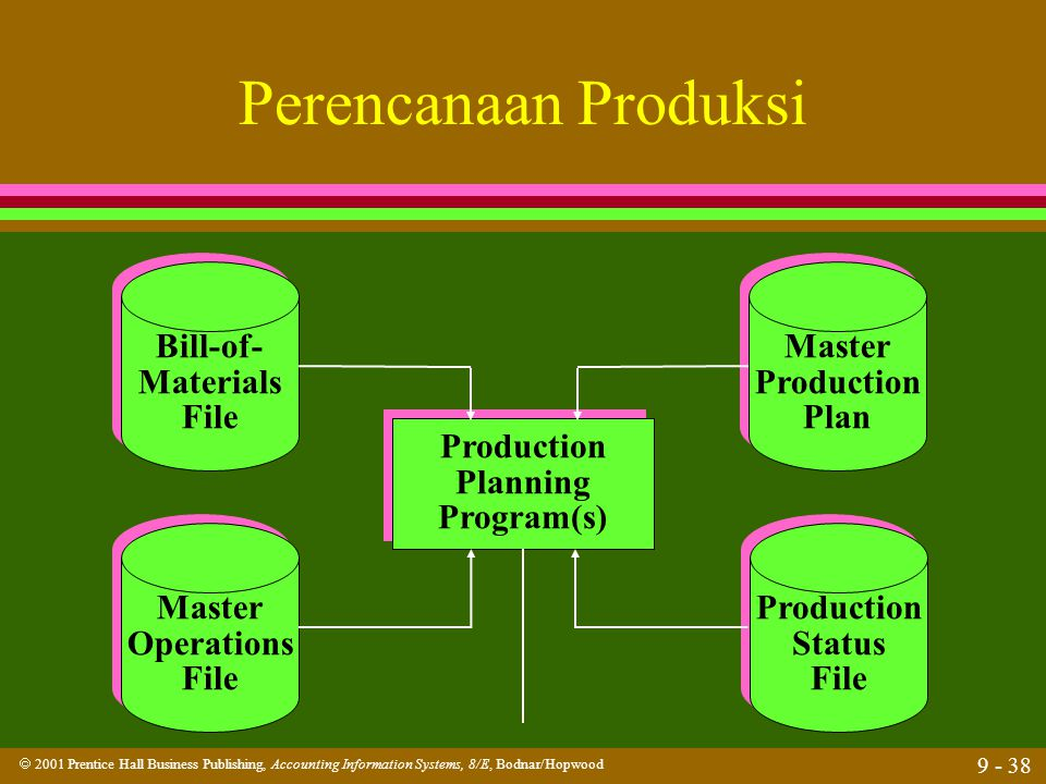 Perencanaan Produksi Bill-of- Materials File Master Production Plan