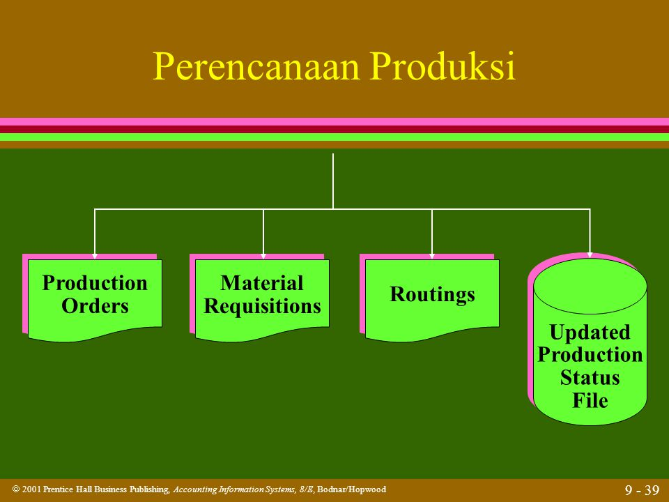 Perencanaan Produksi Production Orders Material Requisitions Routings