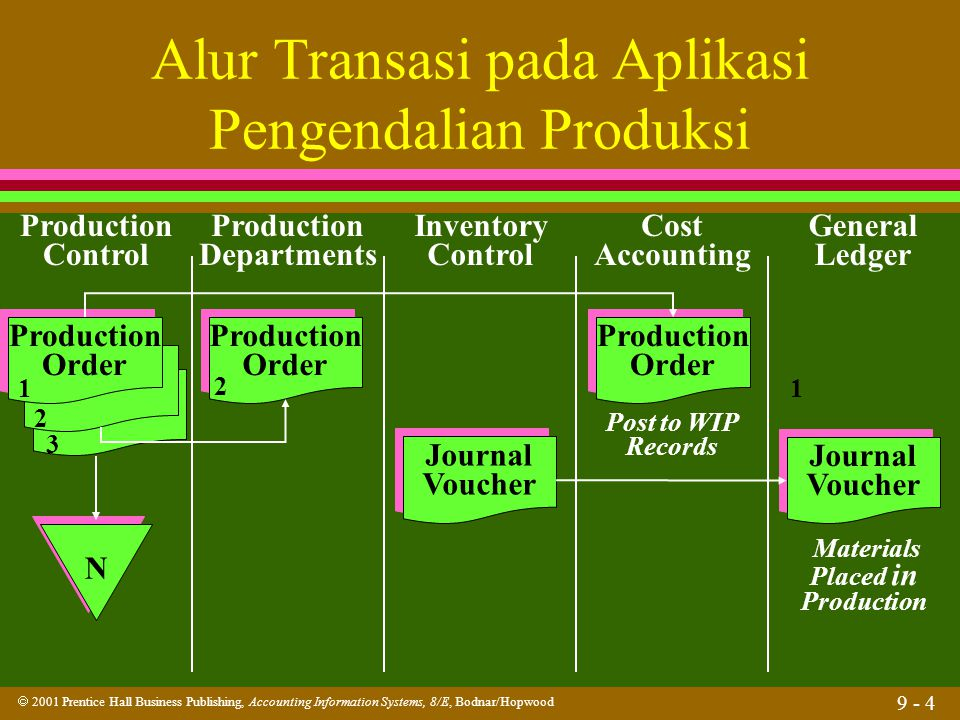 Alur Transasi pada Aplikasi Pengendalian Produksi