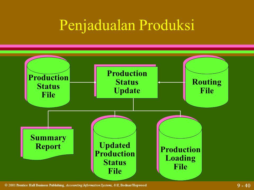 Penjadualan Produksi Production Production Routing Status Status File