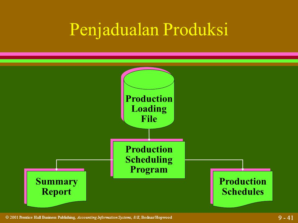 Penjadualan Produksi Production Loading File Production Scheduling