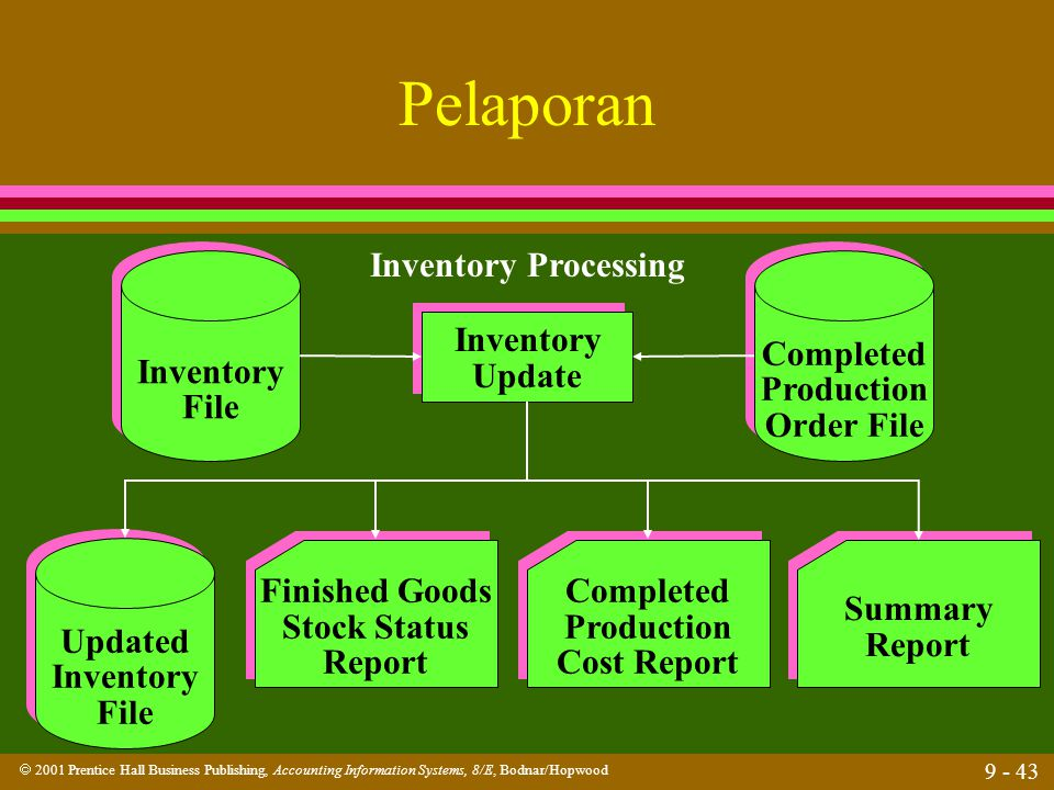 Pelaporan Inventory Processing Inventory File Completed Production