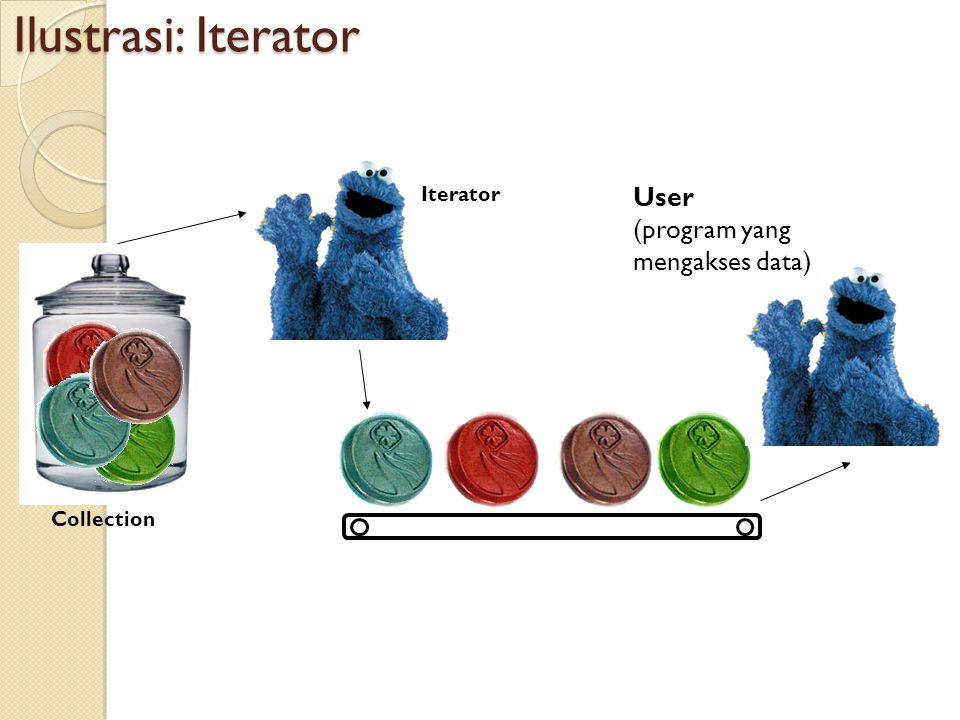 Ilustrasi: Iterator User (program yang mengakses data) Iterator