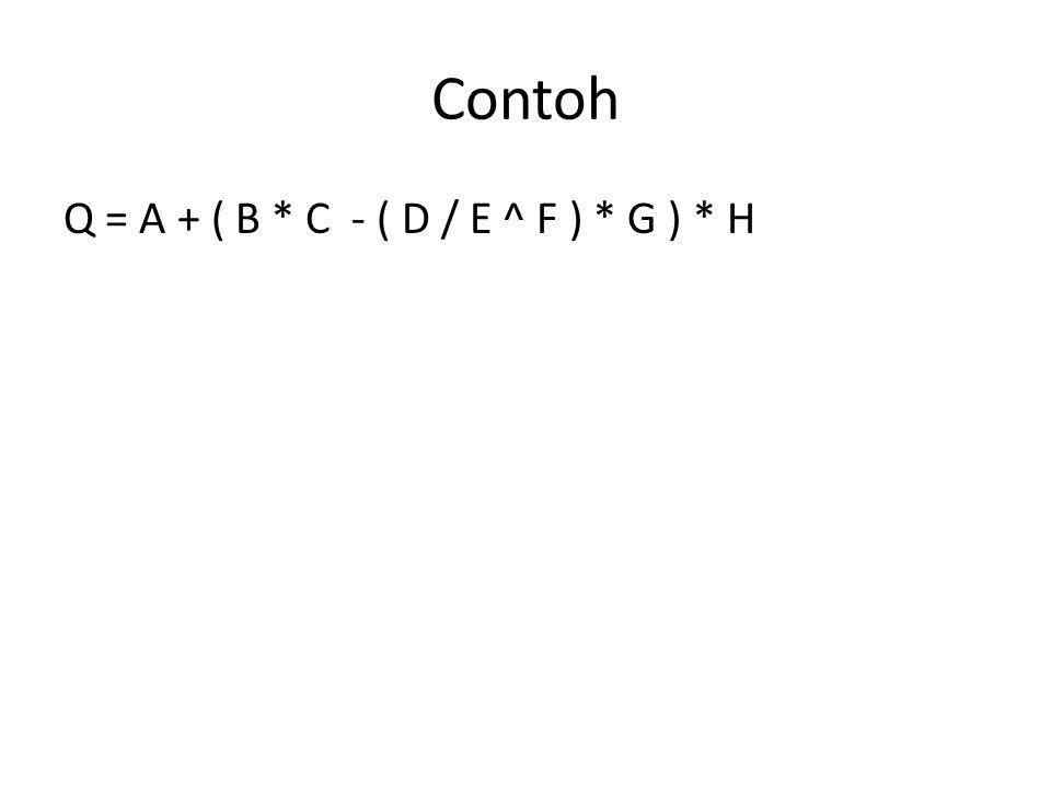 Contoh Q = A + ( B * C - ( D / E ^ F ) * G ) * H