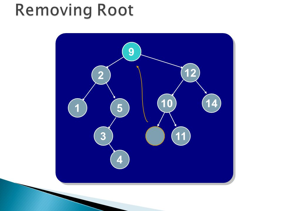 Removing Root 7 2 3 12 1 5 4 10 14 9 11 9