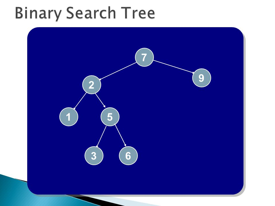 Binary Search Tree 7 9 2 1 5 6 3